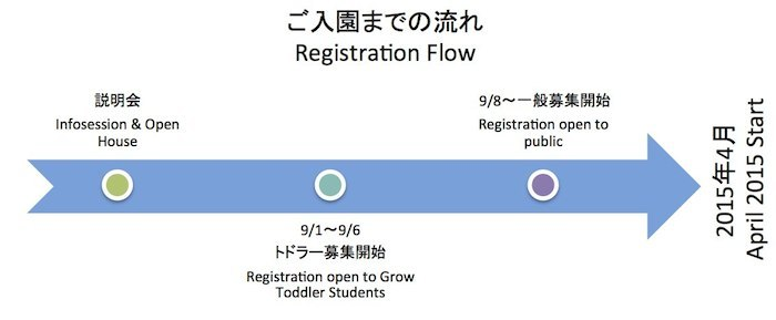 Registration Flow